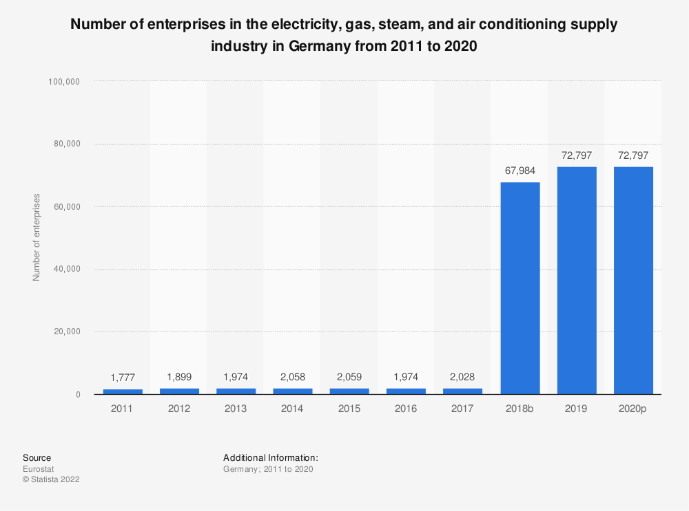 Statistic: Number of enterprises in the electricity, gas, steam and air conditioning supply industry in Germany from 2008 to 2014 | Statista