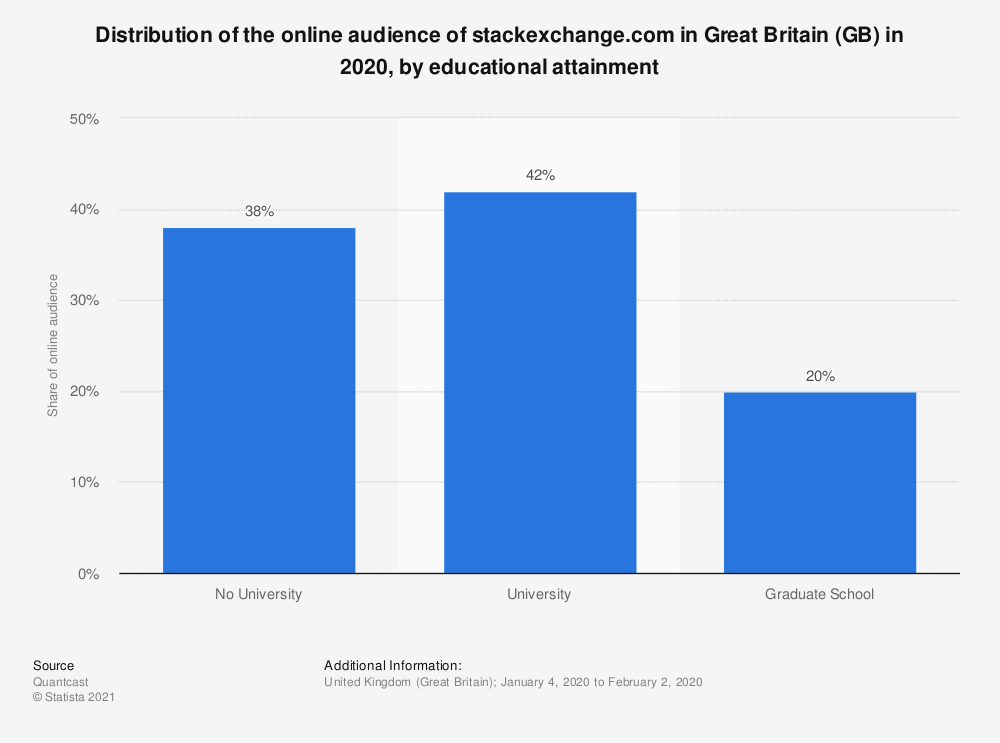 Statistic: Distribution of the online audience of stackexchange.com in Great Britain (GB) in 2020, by educational attainment | Statista