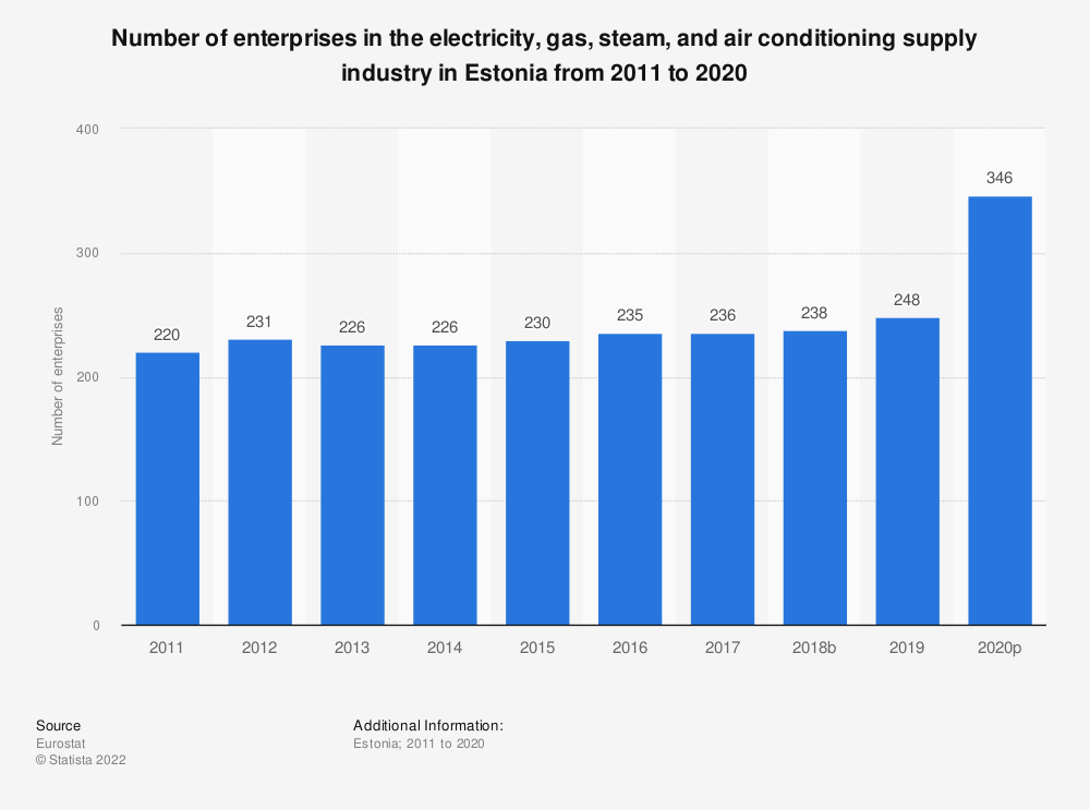 Statistic: Number of enterprises in the electricity, gas, steam and air conditioning supply industry in Estonia from 2008 to 2016 | Statista