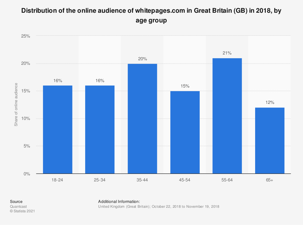 Statistic: Distribution of the online audience of whitepages.com in Great Britain (GB) in 2018, by age group | Statista