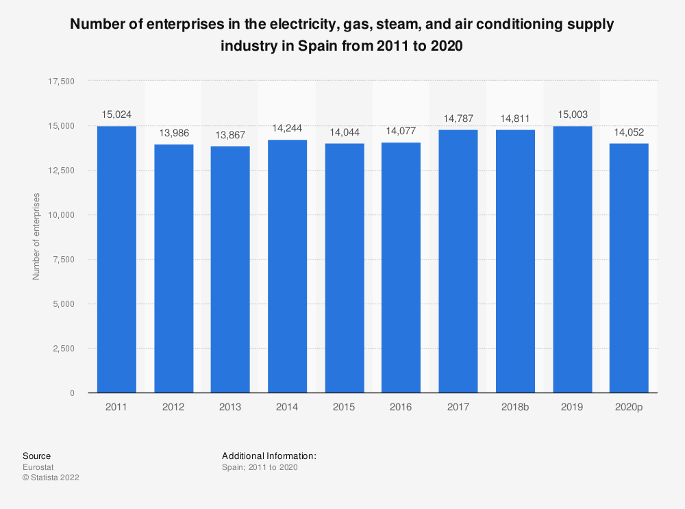 Statistic: Number of enterprises in the electricity, gas, steam and air conditioning supply industry in Spain from 2008 to 2014 | Statista
