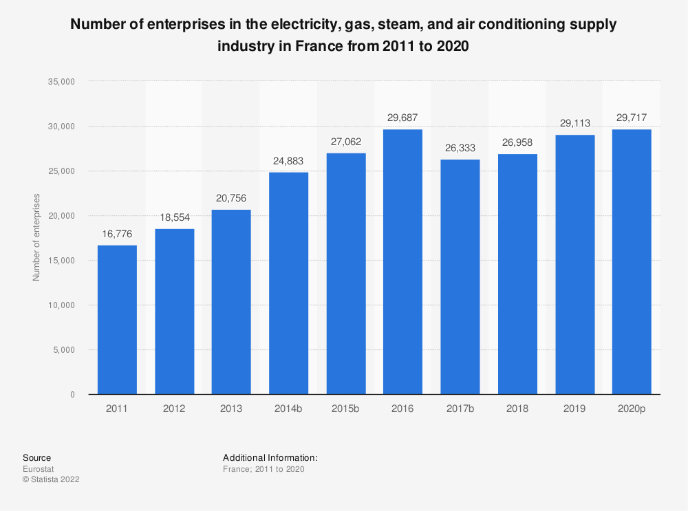 Statistic: Number of enterprises in the electricity, gas, steam and air conditioning supply industry in France from 2008 to 2016 | Statista