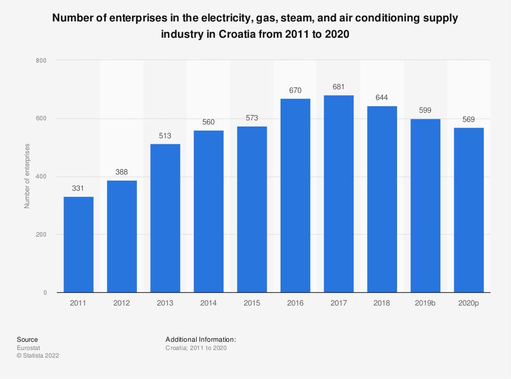 Statistic: Number of enterprises in the electricity, gas, steam and air conditioning supplyindustry in Croatia from 2008 to 2016 | Statista