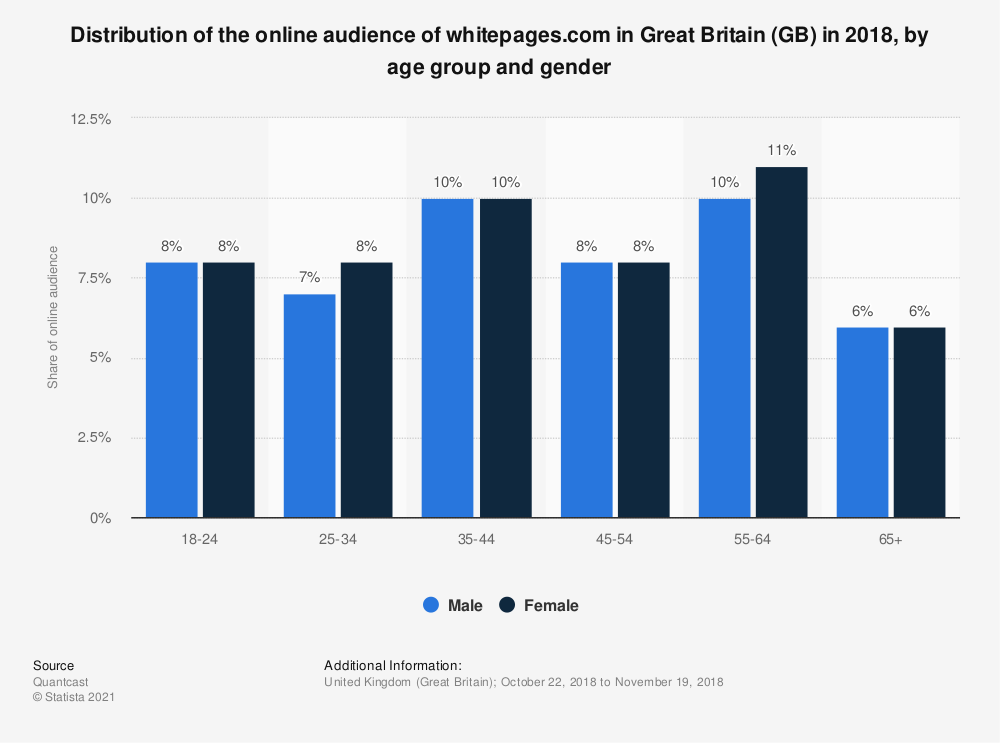 Statistic: Distribution of the online audience of whitepages.com in Great Britain (GB) in 2018, by age group and gender | Statista