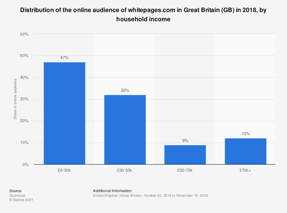 Statistic: Distribution of the online audience of whitepages.com in Great Britain (GB) in 2018, by household income   Statista