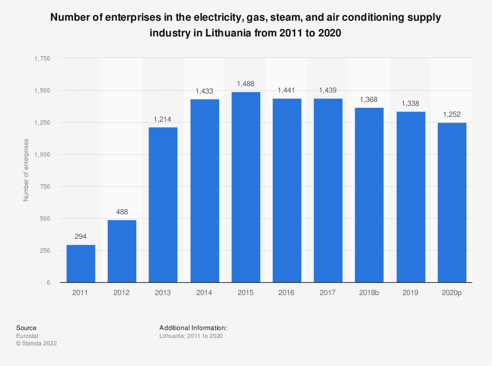 Statistic: Number of enterprises in the electricity, gas, steam and air conditioning supply industry in Lithuania from 2008 to 2016 | Statista