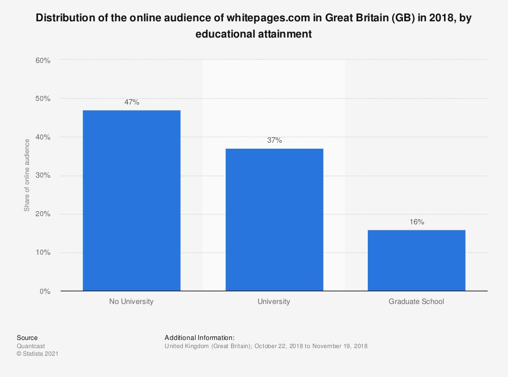 Statistic: Distribution of the online audience of whitepages.com in Great Britain (GB) in 2018, by educational attainment | Statista
