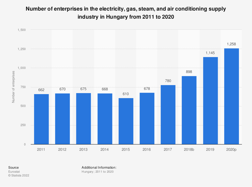 Statistic: Number of enterprises in the electricity, gas, steam and air conditioning supplyindustry in Hungary from 2008 to 2016 | Statista