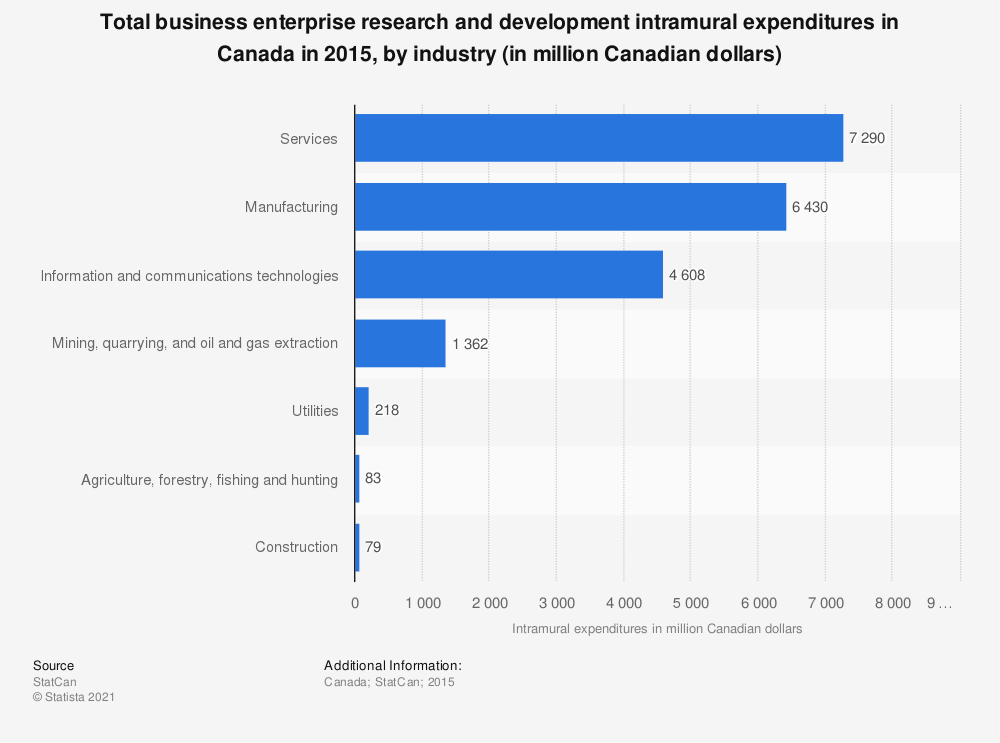 Statistic: Total business enterprise research and development intramural expenditures in Canada in 2015, by industry (in million Canadian dollars) | Statista