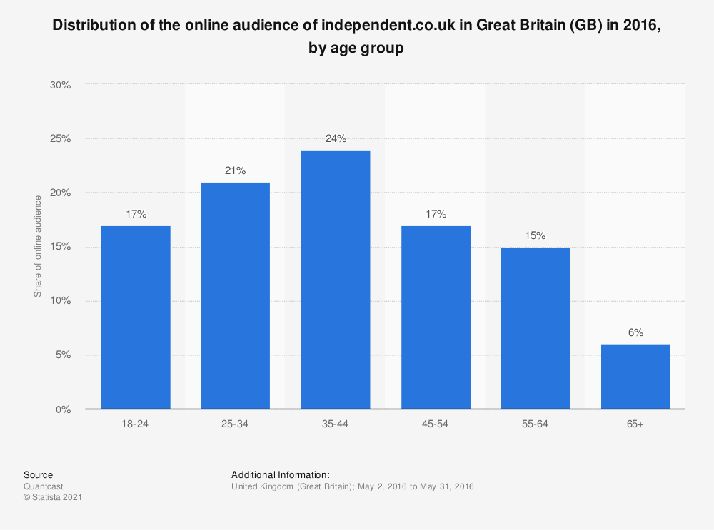 Statistic: Distribution of the online audience of independent.co.uk in Great Britain (GB) in 2016, by age group | Statista