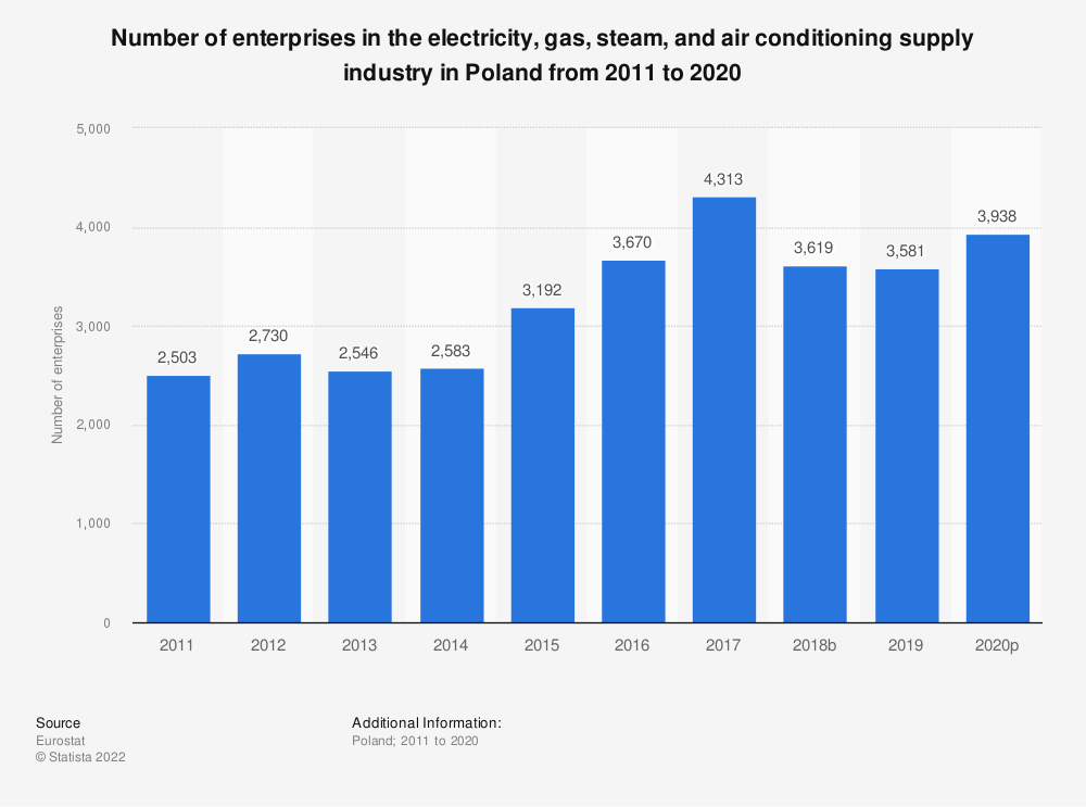 Statistic: Number of enterprises in the electricity, gas, steam and air conditioning supplyindustry in Poland from 2008 to 2016 | Statista