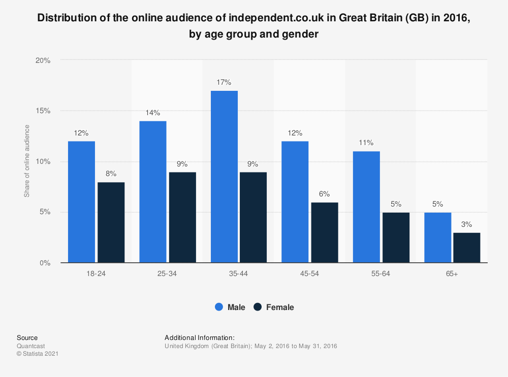 Statistic: Distribution of the online audience of independent.co.uk in Great Britain (GB) in 2016, by age group and gender | Statista