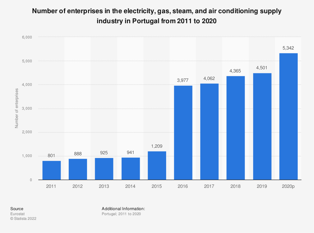 Statistic: Number of enterprises in the electricity, gas, steam and air conditioning supply industry in Portugal from 2008 to 2016 | Statista