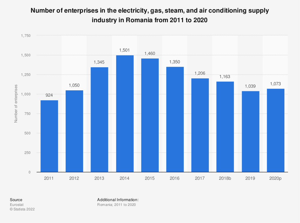 Statistic: Number of enterprises in the electricity, gas, steam and air conditioning supply industry in Romania from 2008 to 2016 | Statista