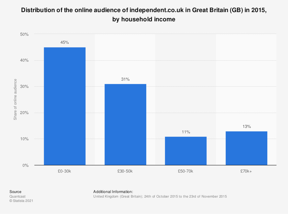 Statistic: Distribution of the online audience of independent.co.uk in Great Britain (GB) in 2015, by household income | Statista