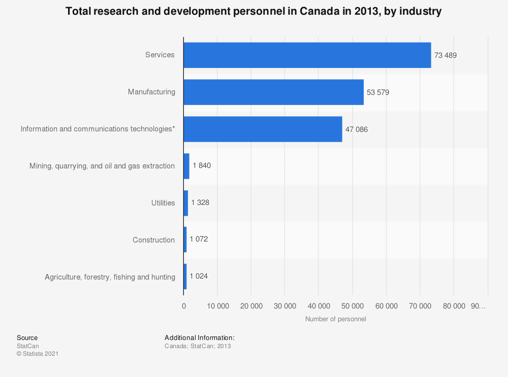 Statistic: Total research and development personnel in Canada in 2013, by industry  | Statista