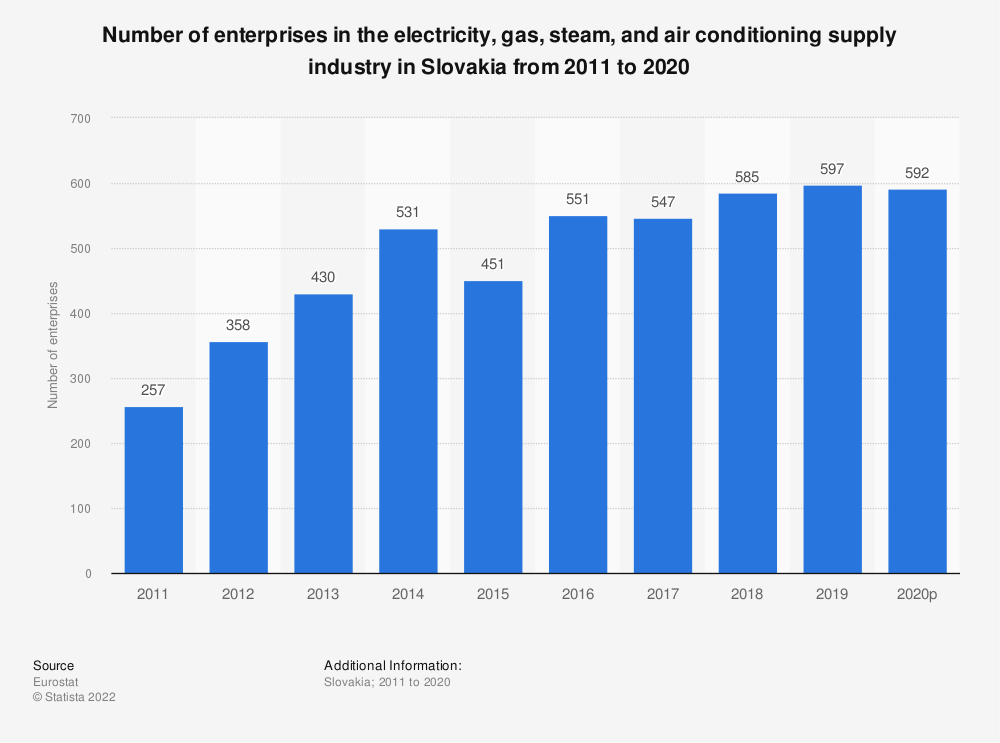 Statistic: Number of enterprises in the electricity, gas, steam and air conditioning supplyindustry in Slovakia from 2008 to 2016 | Statista
