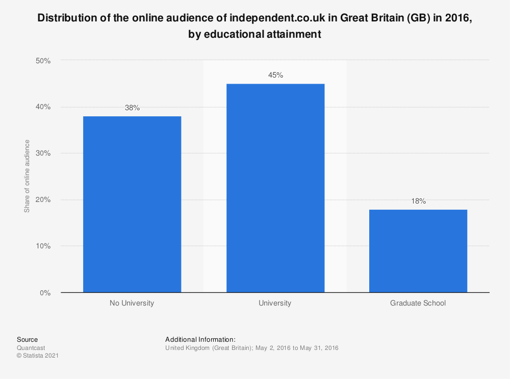 Statistic: Distribution of the online audience of independent.co.uk in Great Britain (GB) in 2016, by educational attainment | Statista