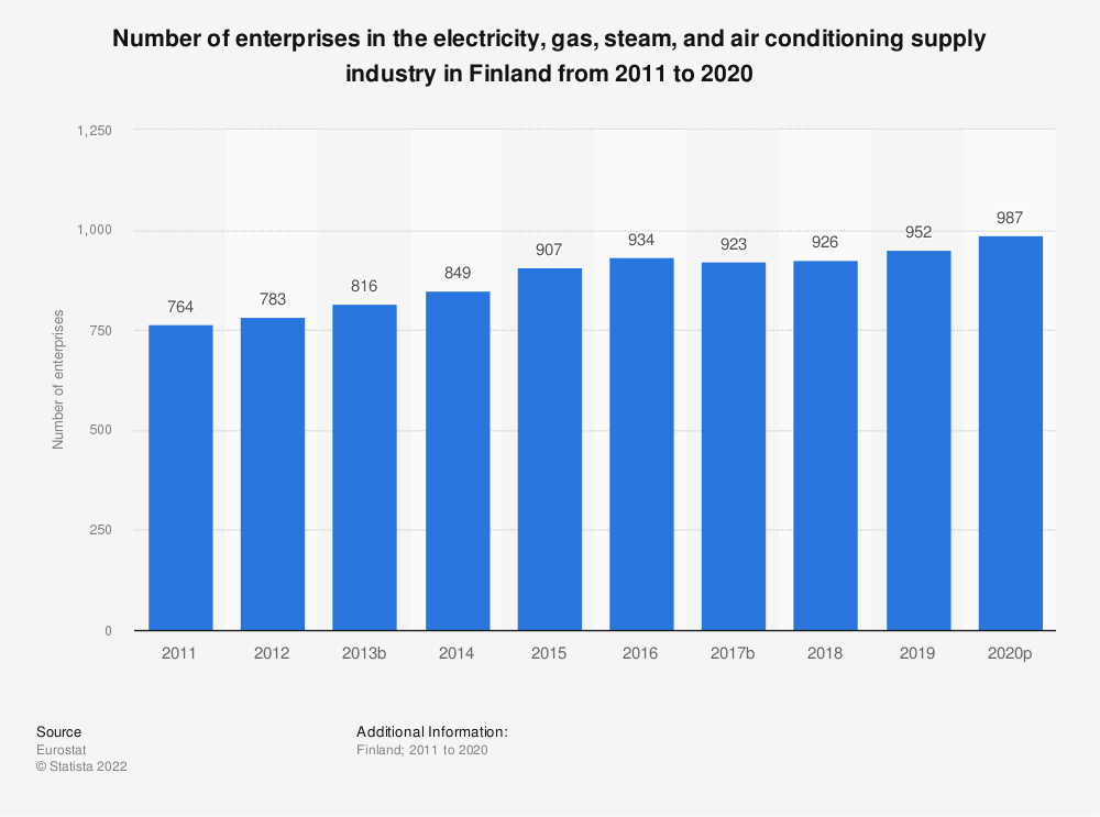 Statistic: Number of enterprises in the electricity, gas, steam and air conditioning supply industry in Finland from 2008 to 2016 | Statista