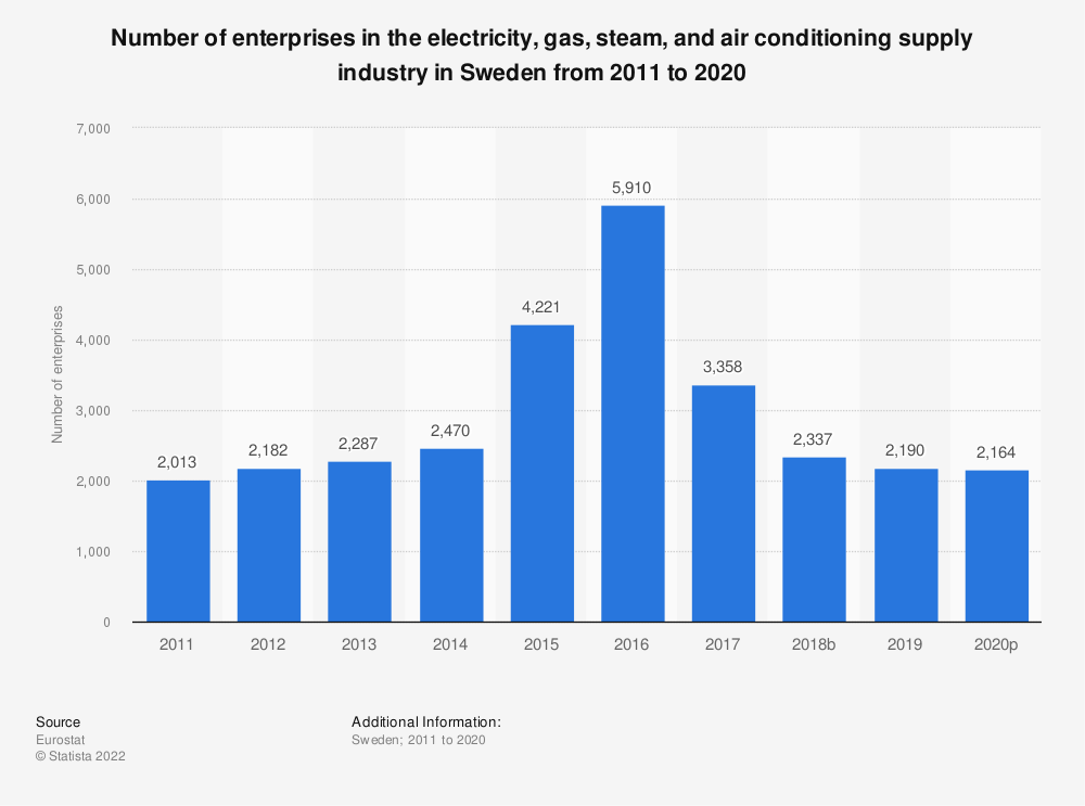 Statistic: Number of enterprises in the electricity, gas, steam and air conditioning supplyindustry in Sweden from 2008 to 2016 | Statista