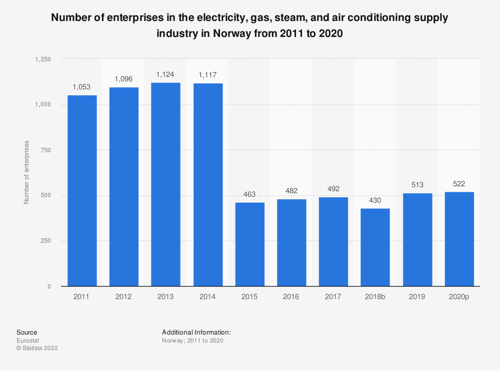 Statistic: Number of enterprises in the electricity, gas, steam and air conditioning supplyindustry in Norway from 2008 to 2016 | Statista