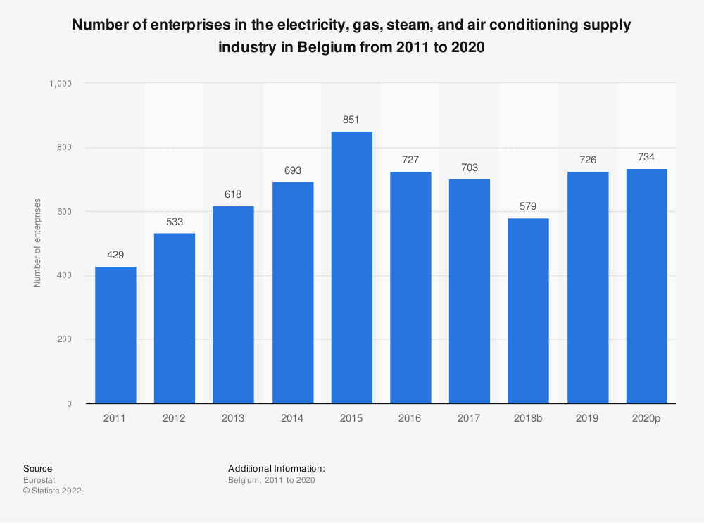 Statistic: Number of enterprises in the electricity, gas, steam and air conditioning supply industry in Belgium from 2010 to 2016 | Statista