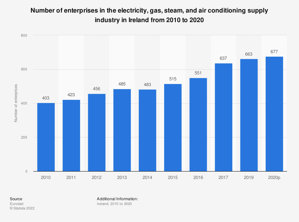 Statistic: Number of enterprises in the electricity, gas, steam and air conditioning supplyindustry in Ireland from 2008 to 2016 | Statista