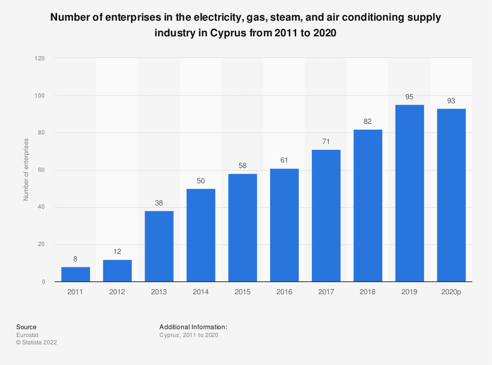 Statistic: Number of enterprises in the electricity, gas, steam and air conditioning supply industry in Cyprus from 2008 to 2016 | Statista