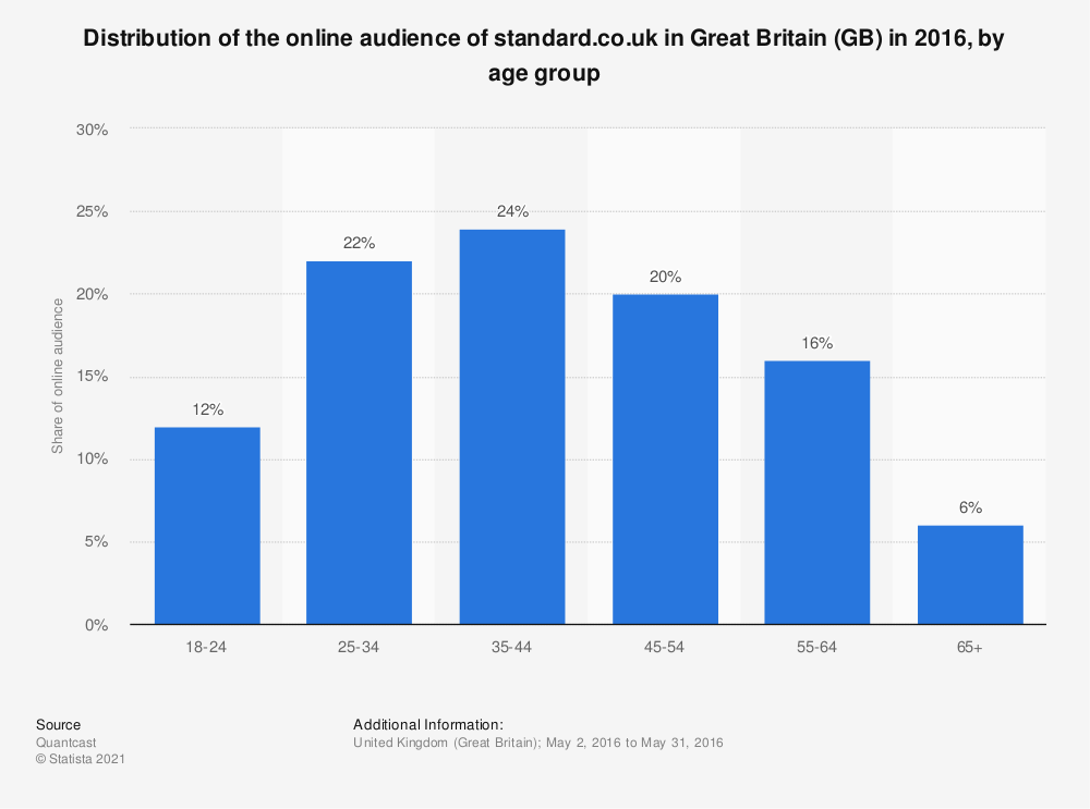 Statistic: Distribution of the online audience of standard.co.uk in Great Britain (GB) in 2016, by age group | Statista