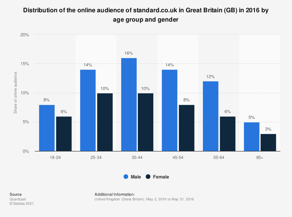 Statistic: Distribution of the online audience of standard.co.uk in Great Britain (GB) in 2016 by age group and gender | Statista