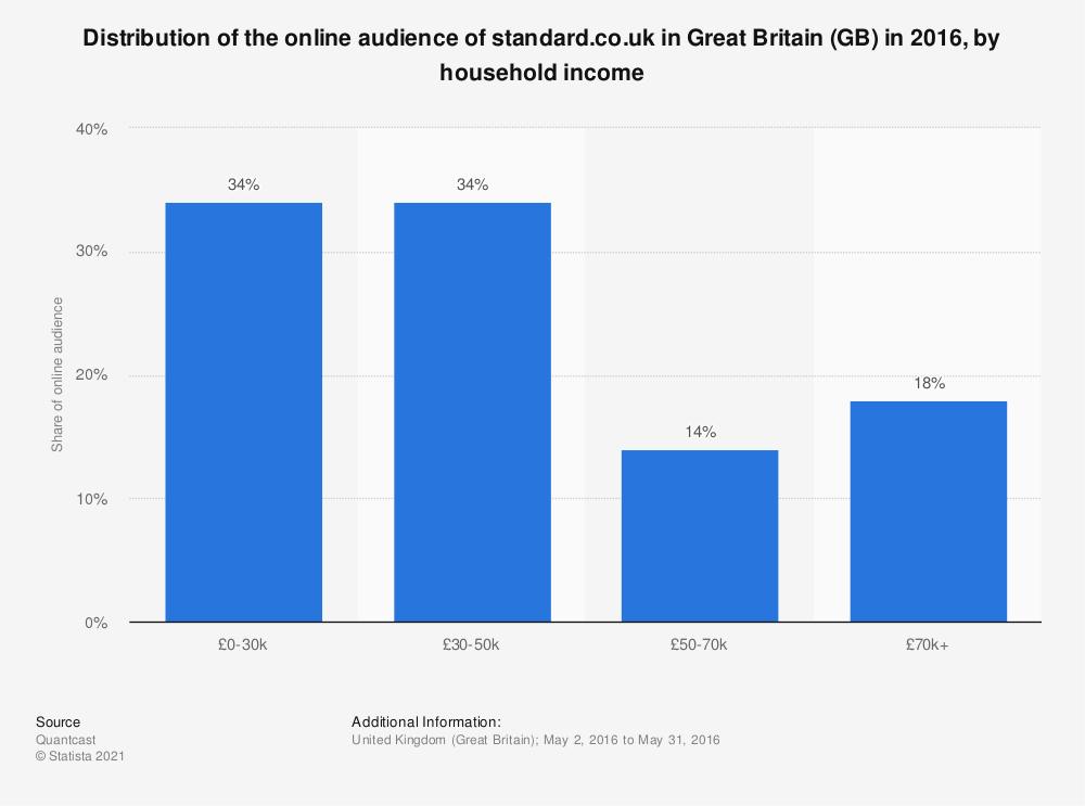 Statistic: Distribution of the online audience of standard.co.uk in Great Britain (GB) in 2016, by household income | Statista