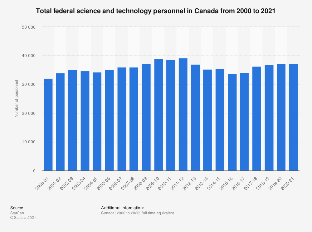 Statistic: Total federal science and technology personnel in Canada from 2000 to 2020 | Statista