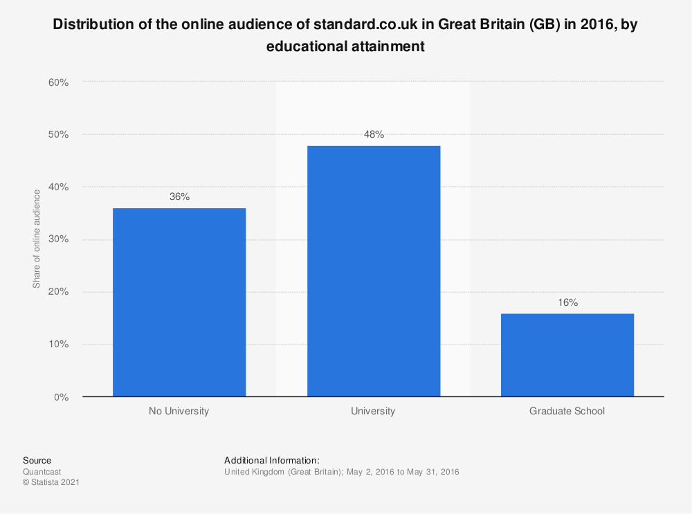 Statistic: Distribution of the online audience of standard.co.uk in Great Britain (GB) in 2016, by educational attainment | Statista