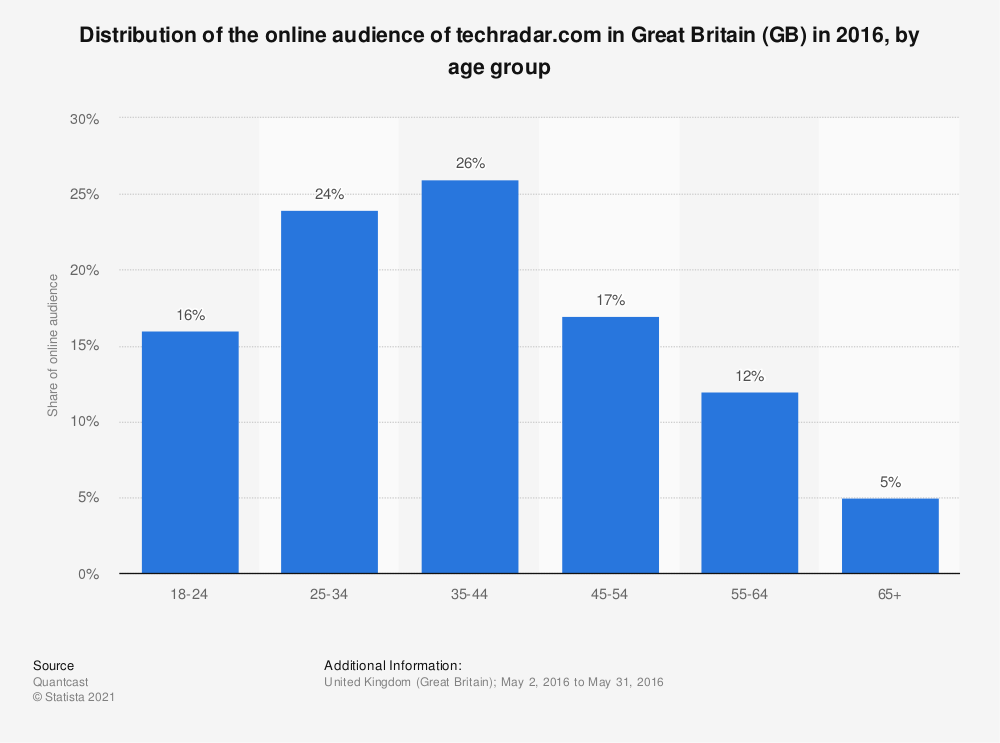 Statistic: Distribution of the online audience of techradar.com in Great Britain (GB) in 2016, by age group | Statista