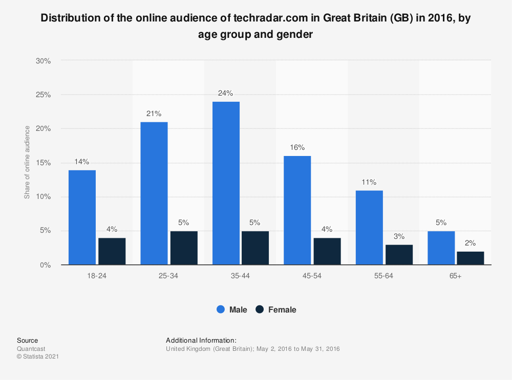 Statistic: Distribution of the online audience of techradar.com in Great Britain (GB) in 2016, by age group and gender | Statista