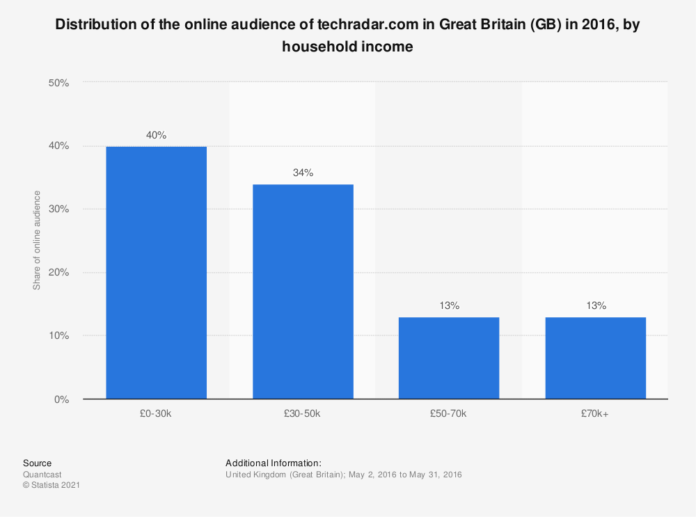 Statistic: Distribution of the online audience of techradar.com in Great Britain (GB) in 2016, by household income | Statista
