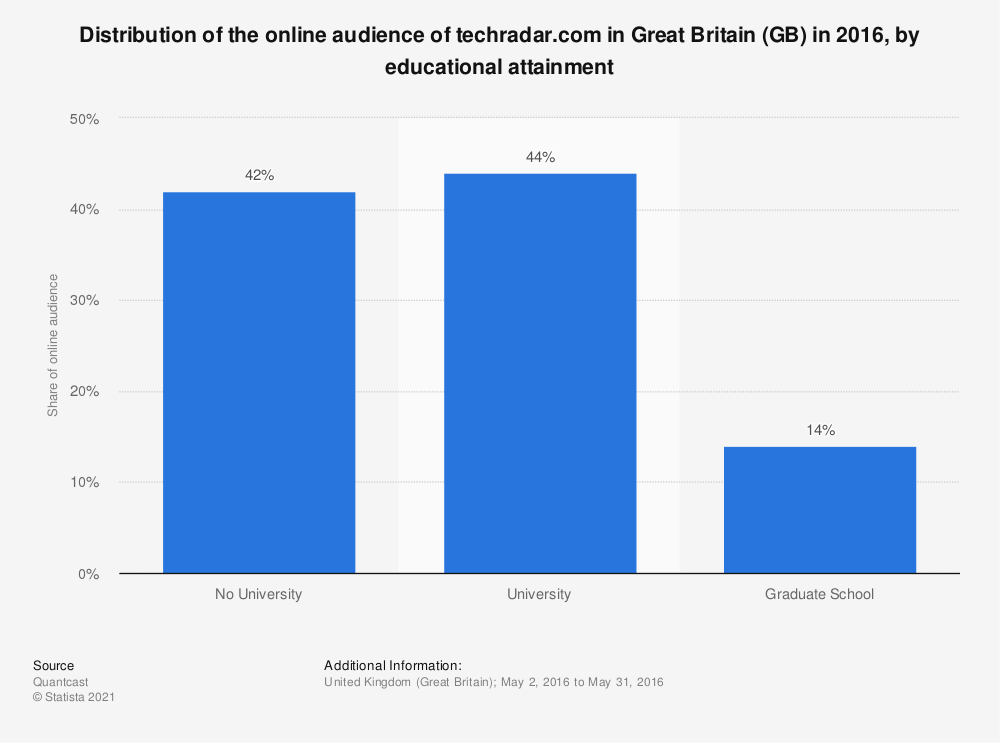 Statistic: Distribution of the online audience of techradar.com in Great Britain (GB) in 2016, by educational attainment | Statista