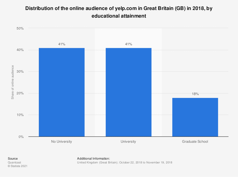 Statistic: Distribution of the online audience of yelp.com in Great Britain (GB) in 2018, by educational attainment | Statista