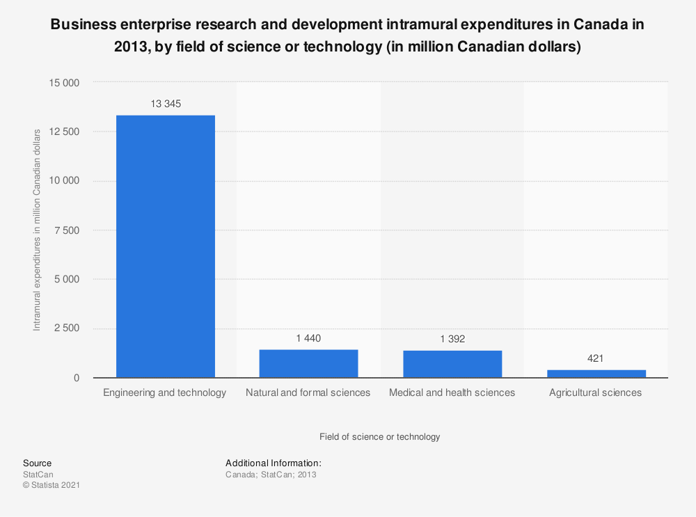 Statistic: Business enterprise research and development intramural expenditures in Canada in 2013, by field of science or technology (in million Canadian dollars) | Statista