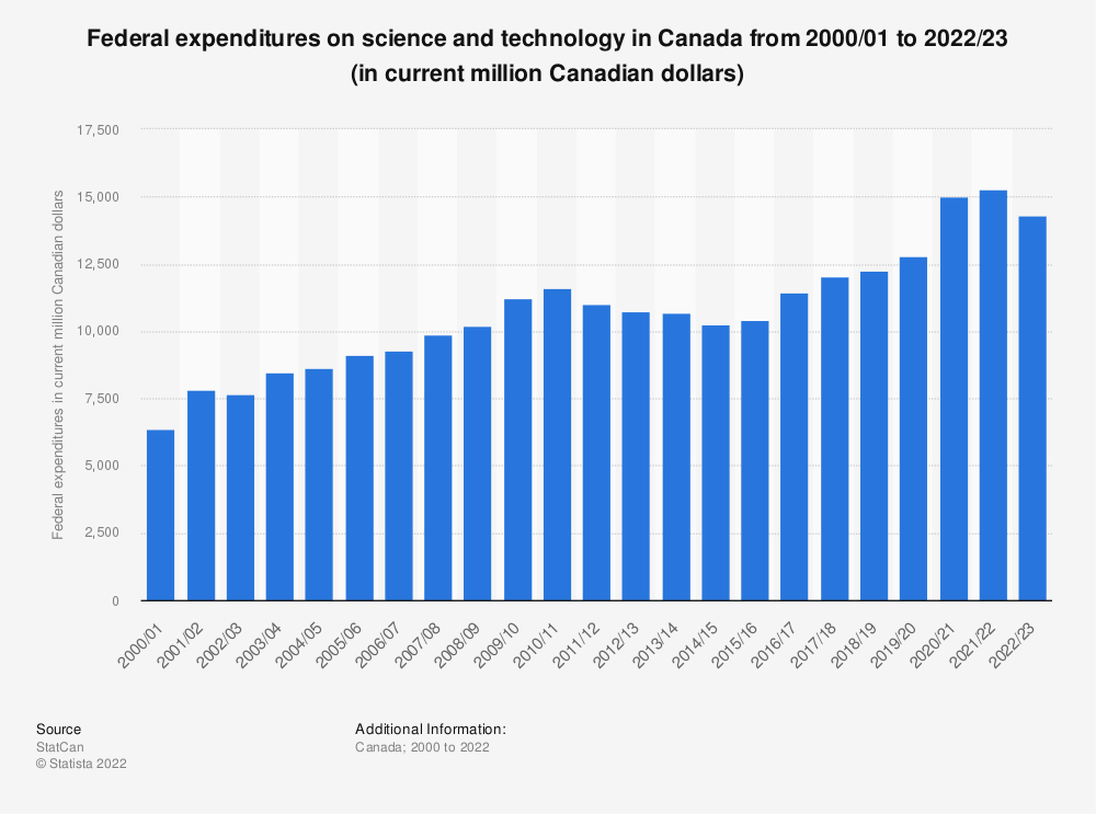 Statistic: Federal expenditures on science and technology in Canada from 2000/01 to 2020/21 (in current million Canadian dollars)   Statista