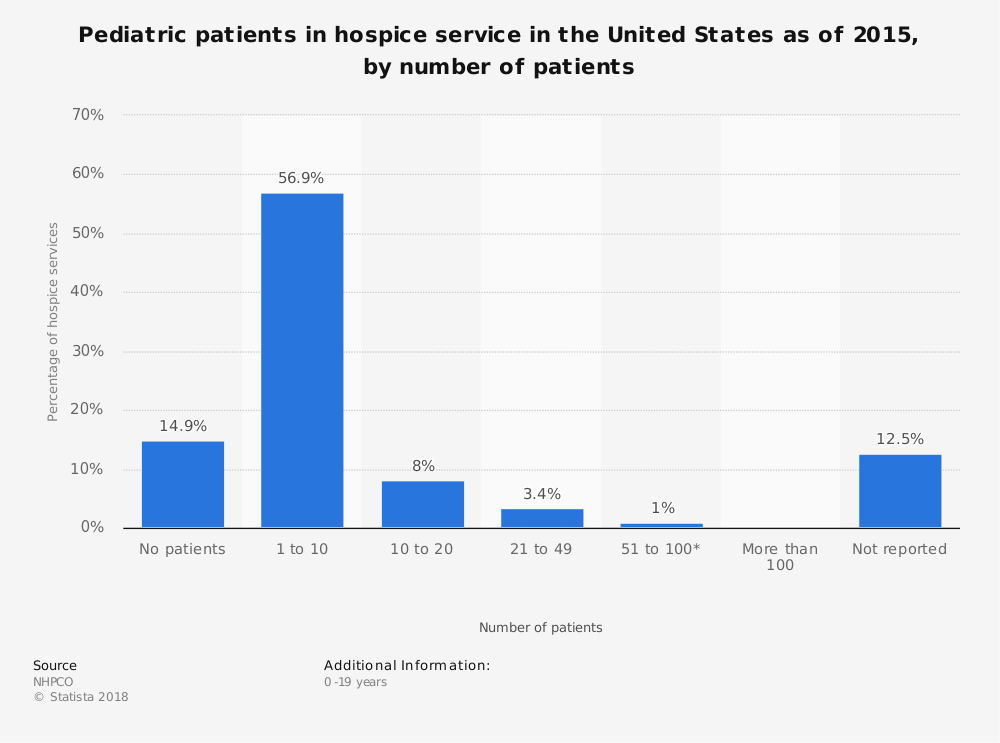 Statistic: Pediatric patients in hospice service in the United States as of 2015, by number of patients | Statista