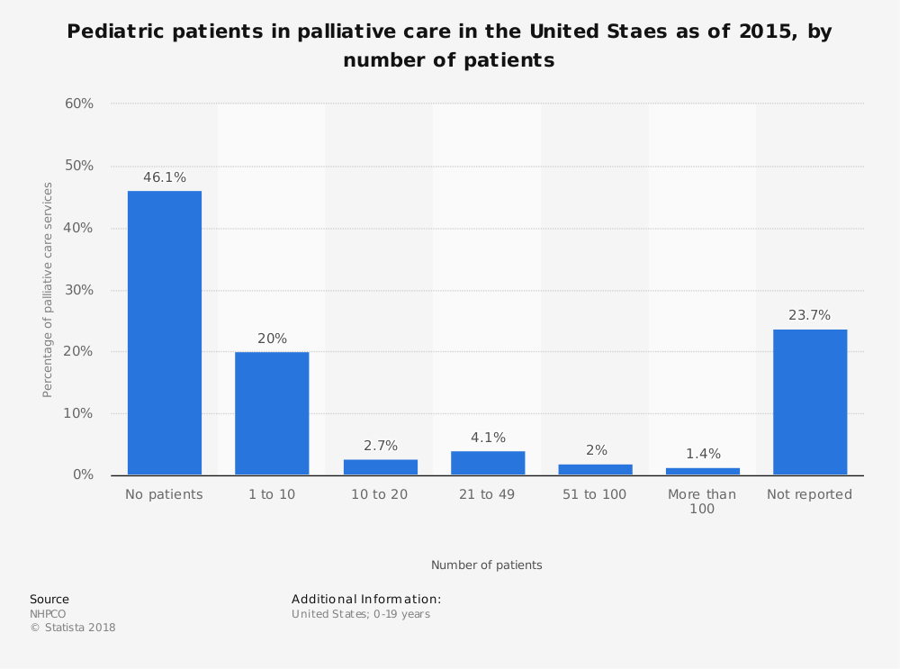 Statistic: Pediatric patients in palliative care in the United Staes as of 2015, by number of patients | Statista