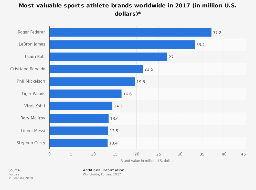 Statistic: Most valuable sports athlete brands worldwide in 2017 (in million U.S. dollars)* | Statista