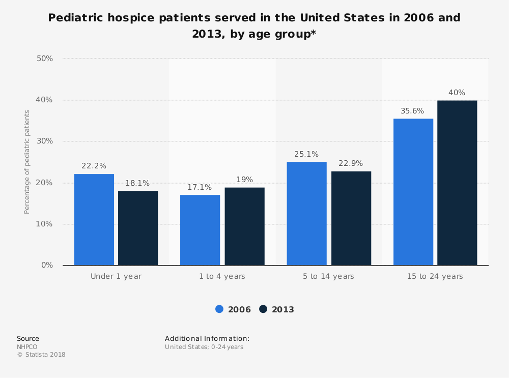 Statistic: Pediatric hospice patients served in the United States in 2006 and 2013, by age group* | Statista