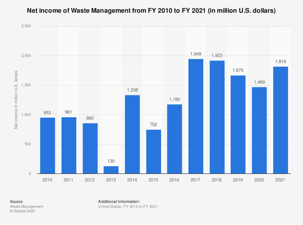 Statistic: Net income of Waste Management from FY 2010 to FY 2019 (in million U.S. dollars) | Statista