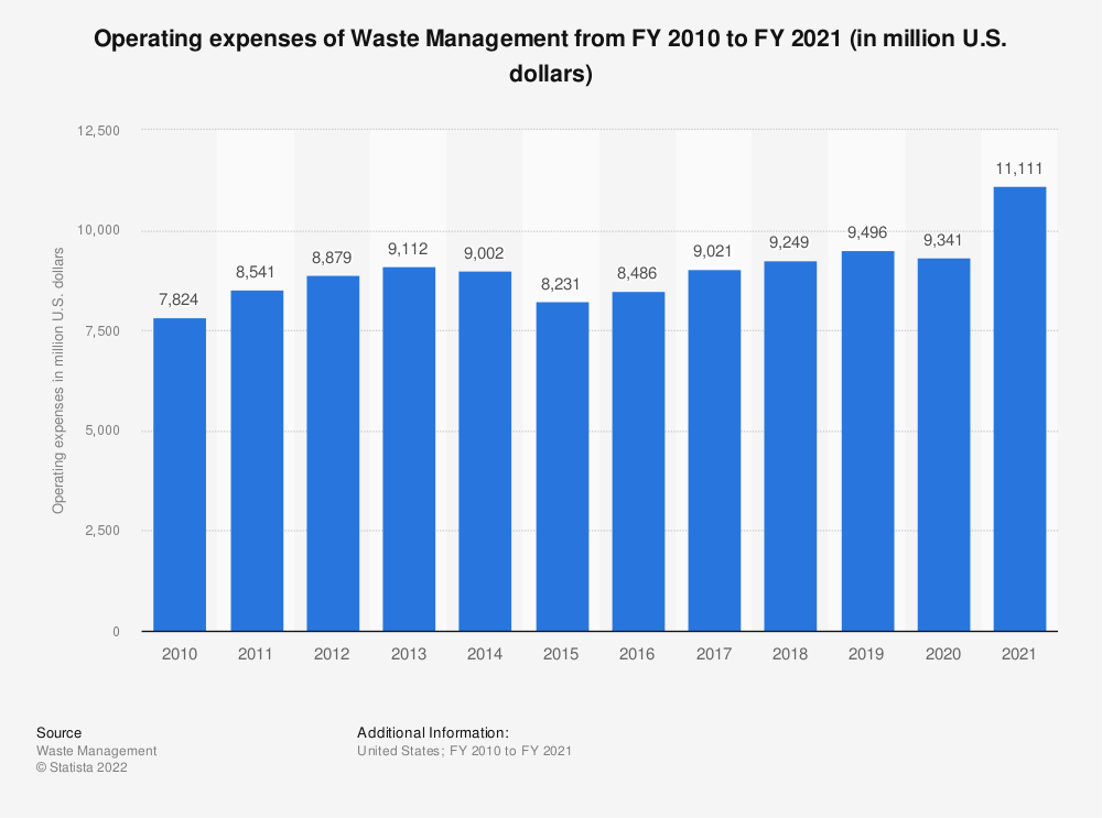 Statistic: Operating expenses of Waste Management from FY 2010 to FY 2018 (in million U.S. dollars) | Statista