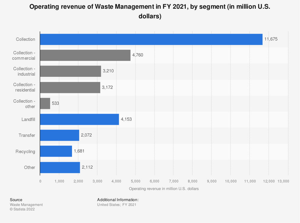 Statistic: Operating revenue of Waste Management in FY 2018, by segment (in million U.S. dollars) | Statista