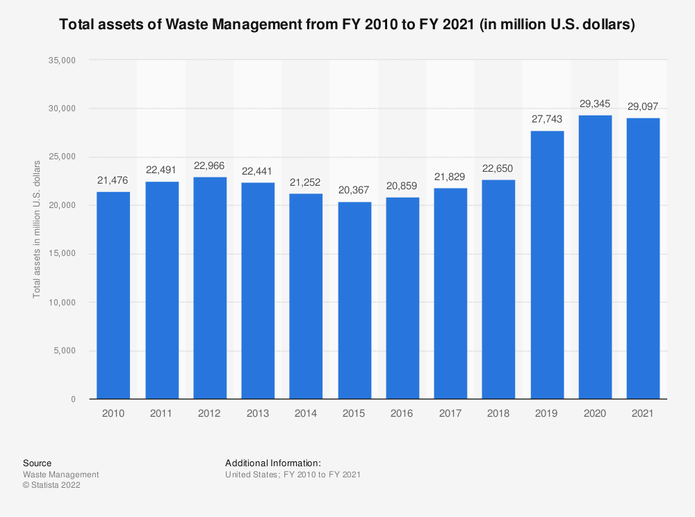 Statistic: Total assets of Waste Management from FY 2009 to FY 2018 (in million U.S. dollars) | Statista