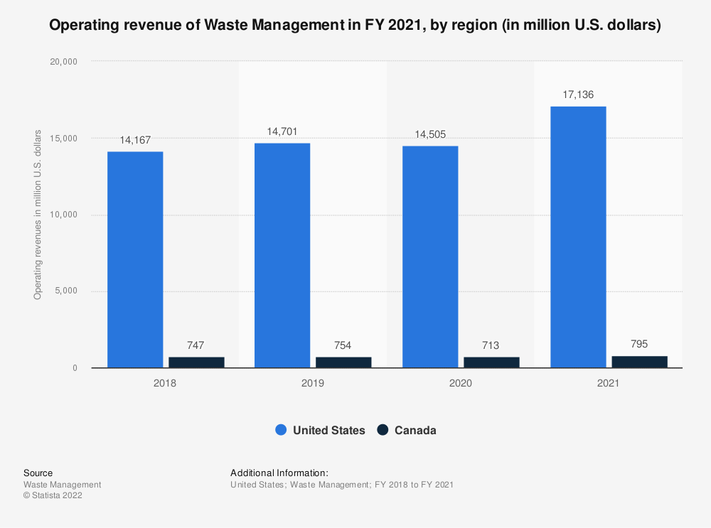 Statistic: Operating revenue of Waste Management in FY 2018, by region (in million U.S. dollars) | Statista