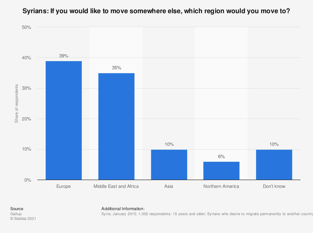 Statistic: Syrians: If you would like to move somewhere else, which region would you move to? | Statista